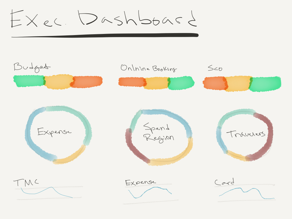 Executive Dashboard Concept